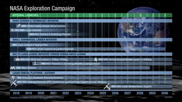 NASA's Exploration Campaign: Back to the Moon and on to ...