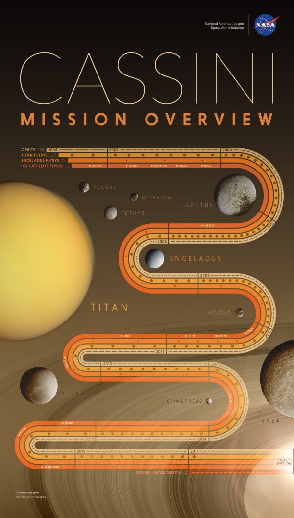 Cassini Mission Overview NASA Solar System Exploration
