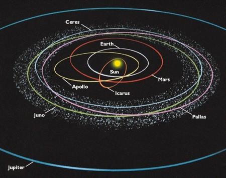 Asteroid Belt - 4th grade Solar System Learning Space
