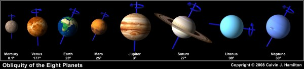 Obliquity of the Eight Planets