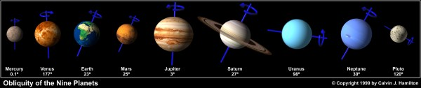 Obliquity of the Nine Planets