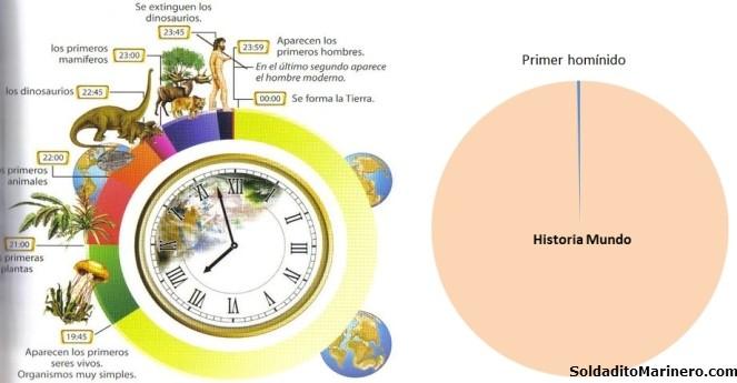 historia mundo