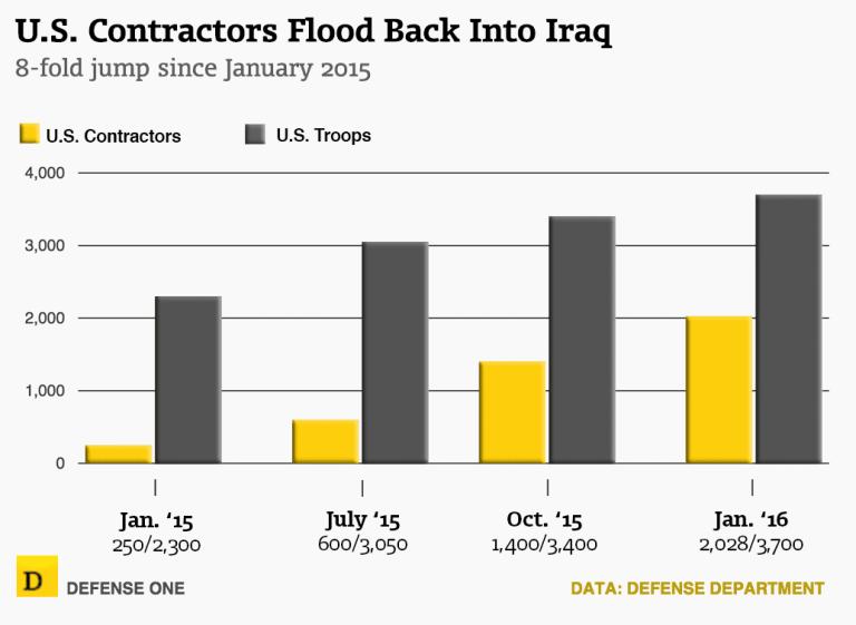 US contractors in Iraq