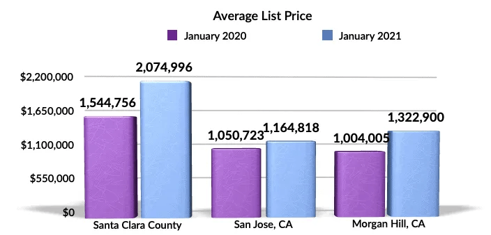 Jan 2021 YoY Av List Price Morgan Hill, San Jose, Santa Clara County