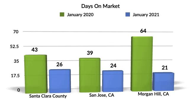 Jan 2021 YoY DOM Morgan Hill, San Jose, Santa Clara County