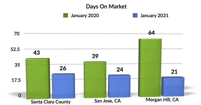 Jan 2021 YoY DOM Morgan Hill, San Jose, Santa Clara County