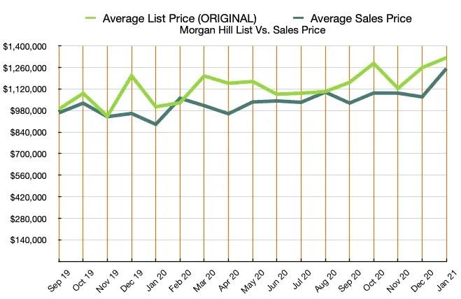 Morgan Hill Graph List and Sales Price JAN 2021