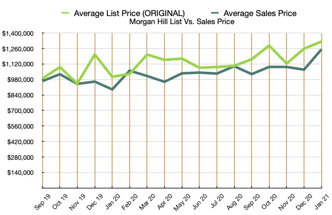 Morgan Hill Graph List and Sales Price JAN 2021