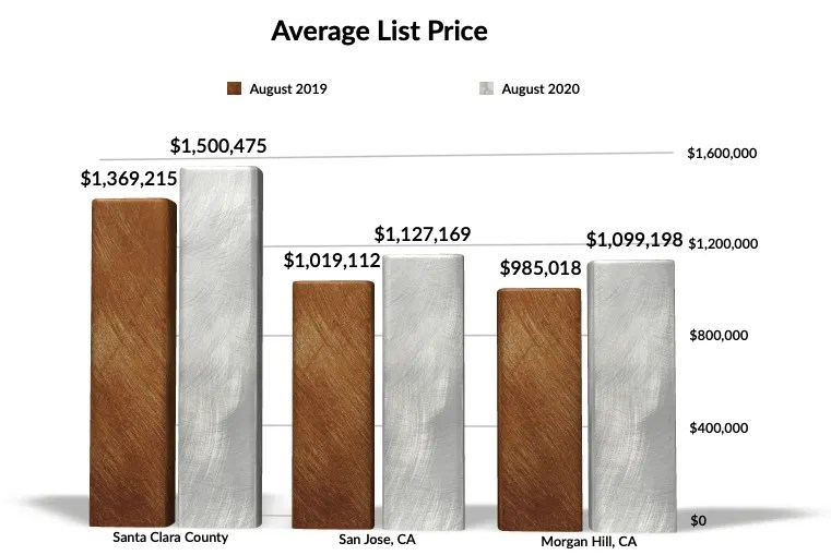 Average Home List Price Aug 2019-2020