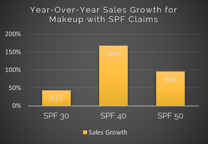 Year Over Year Sales Growth for Makeup with SPF