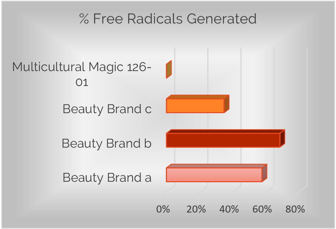 Percent of Free Radicals Generated Comparison Graph