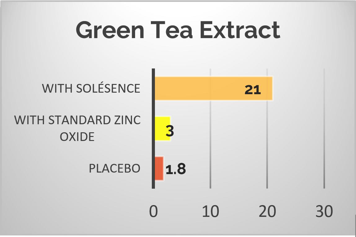 Green Tea Antioxidant Power Graph