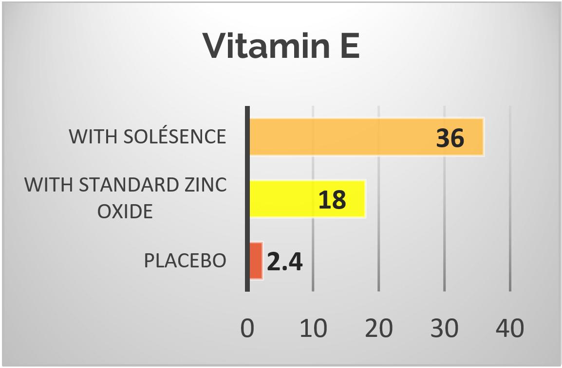 Vitamin E Antioxidant Power