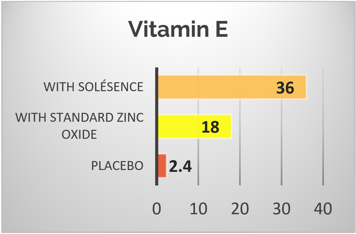 Vitamin E Antioxidant Protection Graph