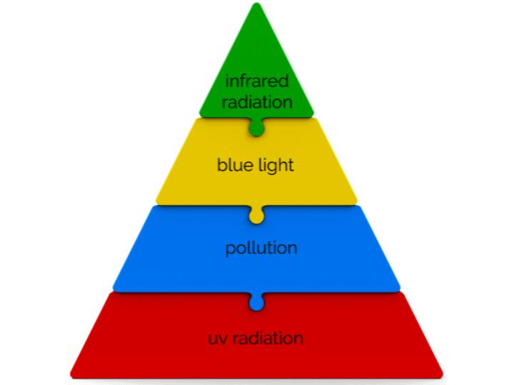 Hierarchy of Active Stress Defense Blog Image