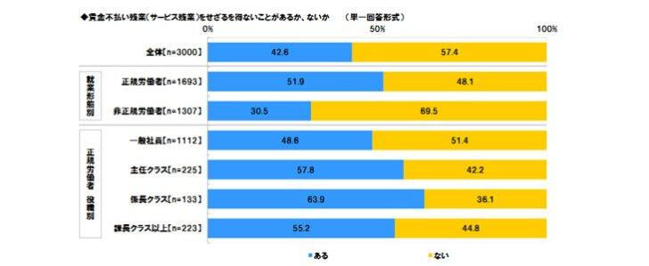 出典:日本労働組合総連合会