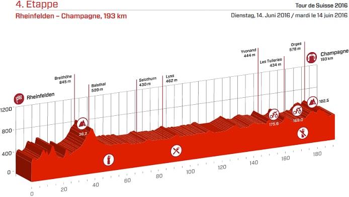 Tour de Suiza 2016 Etapa 4