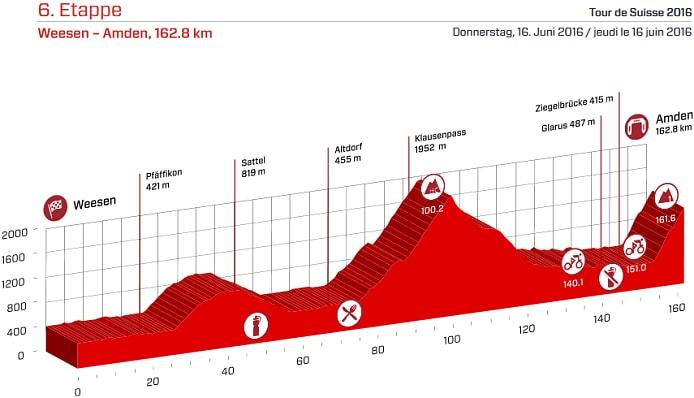 Tour de Suiza 2016 Etapa 6