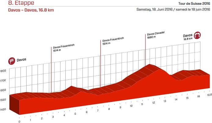 Tour de Suiza 2016 Etapa 8