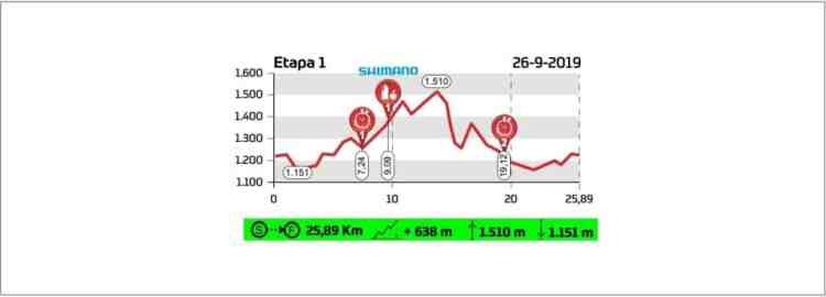 Recorrido-YoPro-Cat-Bike-race-2019_etapa 1