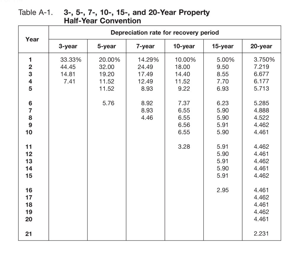 section 179 vs macrs traditional depreciation of equipment