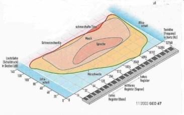 Geo Hoerschwelle