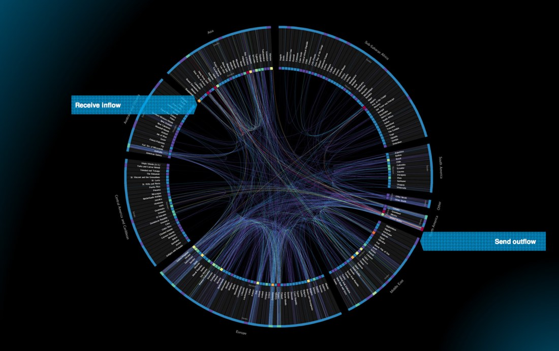 Planetary Data Visualization World Bank