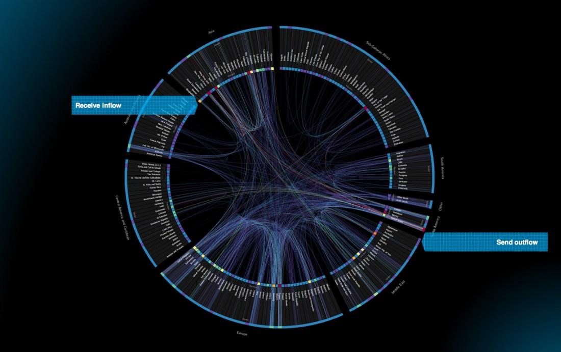 Planetary Data Visualization World Bank