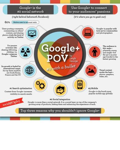 googlepluspov