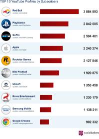 Top Ten YouTube Brands