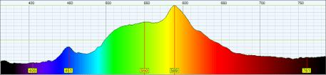 SolStrip X3-2757 dual band SPD