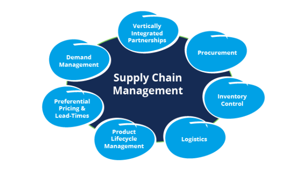 Top 5 Benefits of Supply Chain Management Software