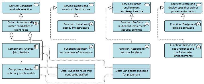 Data and application layer showing services, collaborations, functions and components