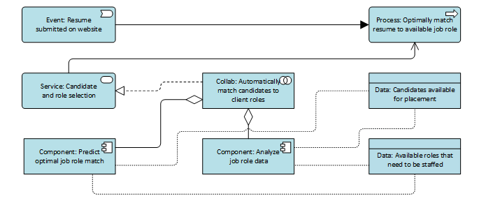 Data and application layer showing elements specific to machine learning and analytics