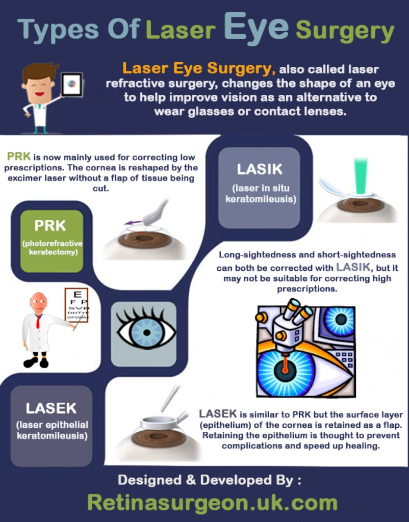 DIFFERENT TYPE OF LASIK