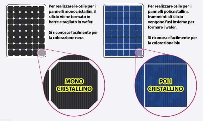 Monocristallino o policristallino, la principale differenza visiva tra il pannello policristallino o monocristallino è quella che vedi in foto