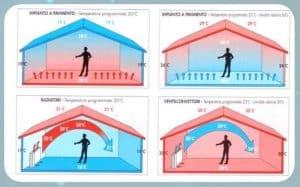 Scegliere l'impianto di riscaldamento è difficile. Esistono differenti soluzioni per riscaldare e raffrescare un'abitazione, nelle ristrutturazioni ma anche nelle abitazioni importanti, spesso la soluzione è il giusto mix