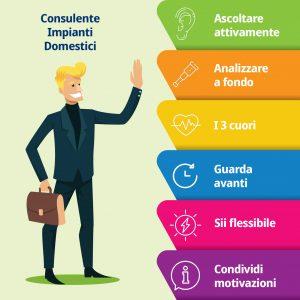 Il consulente energetico segue sempre queste 7 regole
