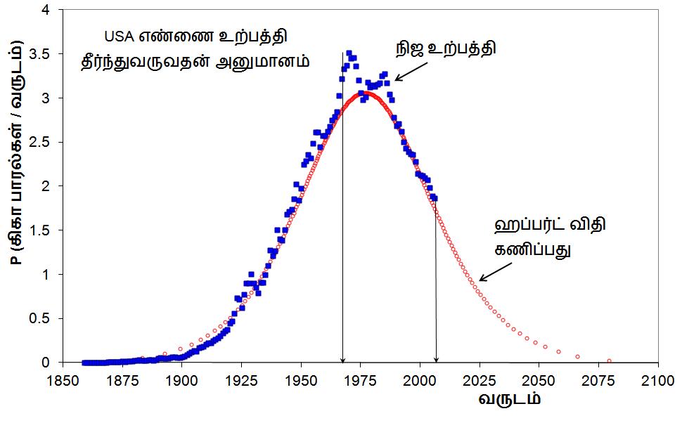 hubbert-tamil-03-usa-03