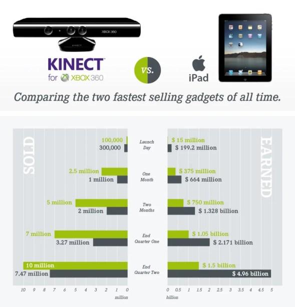 Microsoft XBox Kinect 360 vs Applie iPad Tablet Computers