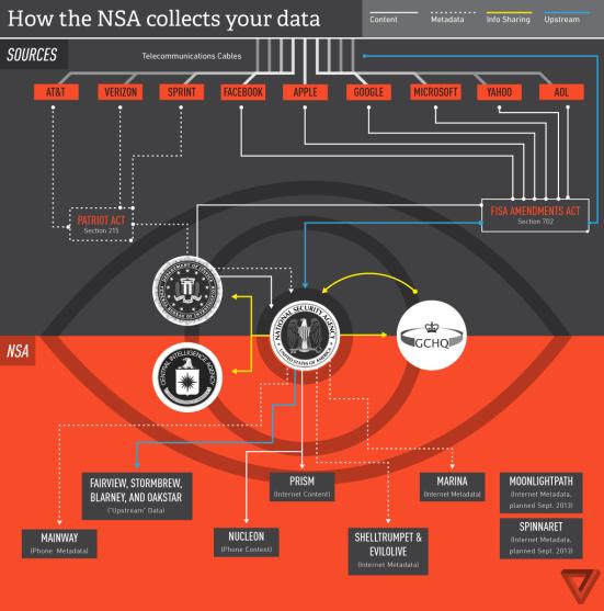 flowchart_NSA_Patriot_Act_FISA_Security_Data_Big_Analysis_Snowden_Wikileaks_Spy