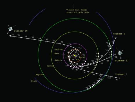 pioneer-spacecraft-trajectories