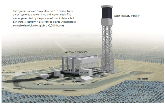Nevada_Arizona_Energy_Google_Power_Source_Ivanpah Solar Electric Generating System