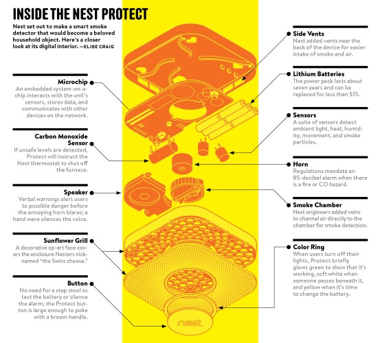 Nest_Explained_Protect_Detector_Parts_Devices_Google_Devices_Internet_Of_things