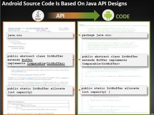 andorid_source_code_based_on_java_API_Specs