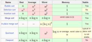 Algos_Sorts_Best_Algorithm