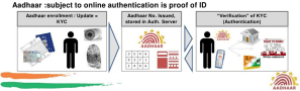 Identity_Aadhaar_IOT_Internet_Of_Things_Enrollment_Biometric_Unique_ID_India_Value-Chain-Devices_Data_Personal_Secure