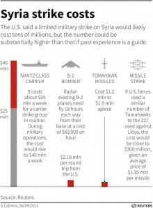 US_Bomb_Turkey_ISIS_India_Mangalyaan_Mars_Mission_syria-strike-costs