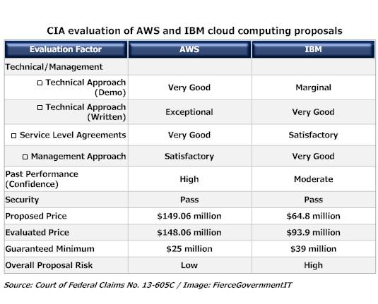 Cloud_Bluemix_CIA_AWS_EC2_Azure_SForce_SAP_Google_Storage_Costs_amazon_versus_ibm