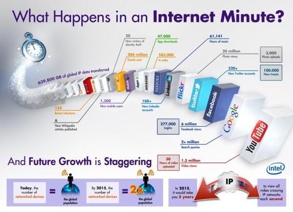 Big_Data_Internet_Minute_Social_Networking_Bytes_Growth_Google_Flickr_Facebook_Youtube_Linkedin_Amazon_Cloud